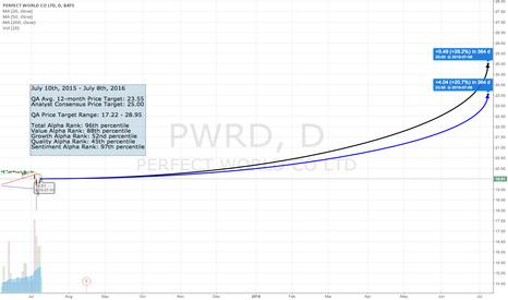 PWRD: The QA Top 50 - #37 PWRD