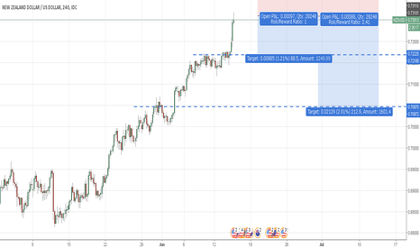 NZDUSD: FOMC NZDUSD Setup  (IF Actual > Forecast)