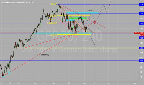 GER30: Dax at key support
