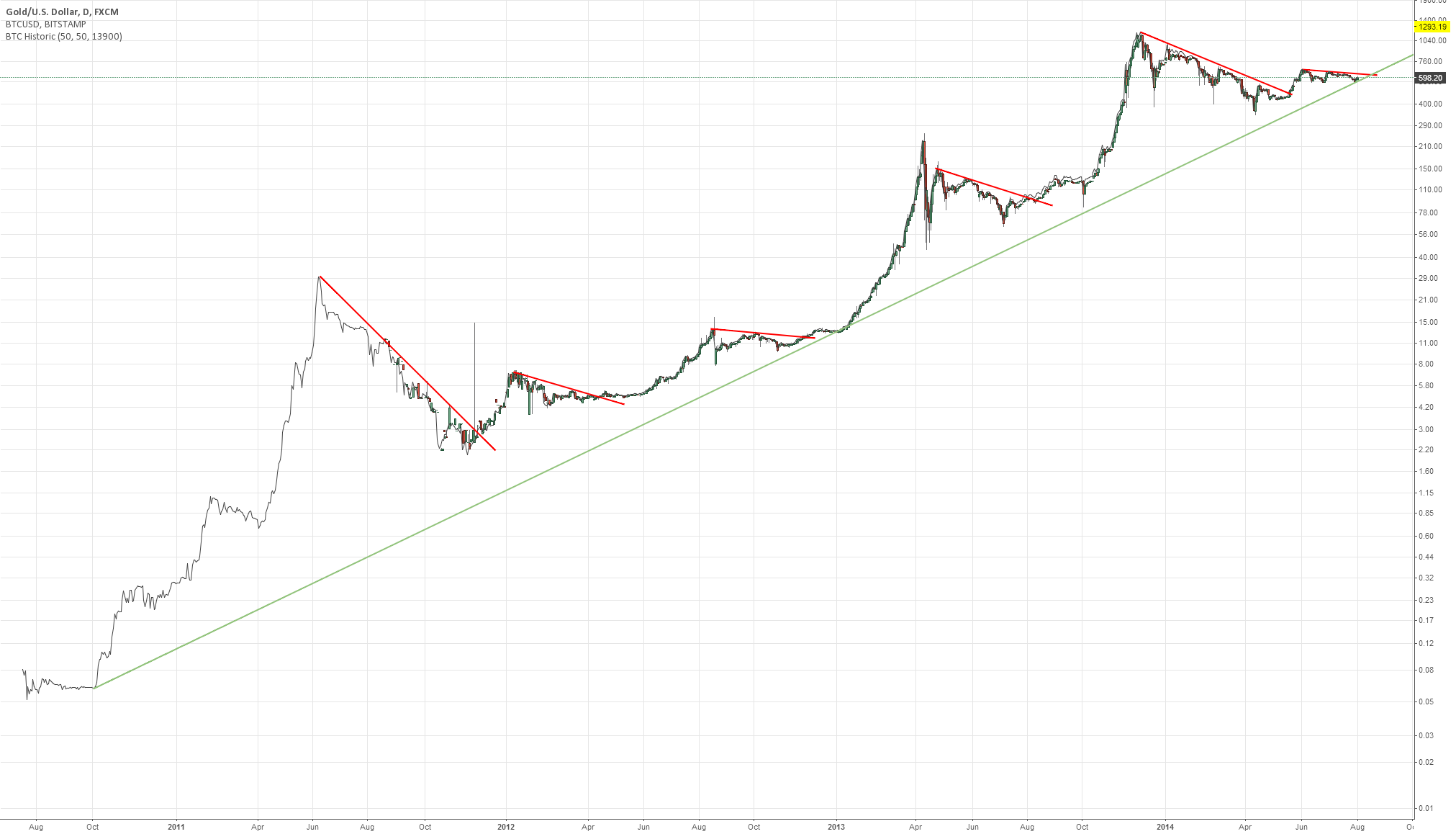 Exponential trend line