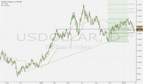 USDOLLAR: DOLLAR IDX - Long here?