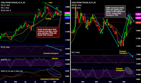 EURGBP: More slumps on cards in EUR/GBP upon head and shoulder formation