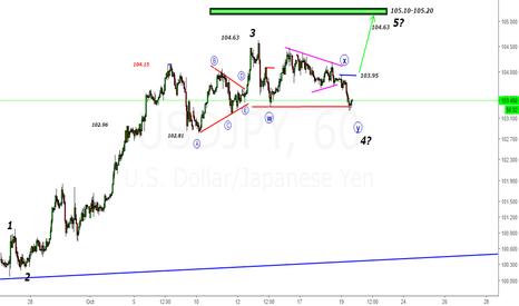 USDJPY: USDJPY- Price Broke Triangle's Support RisingTrendline