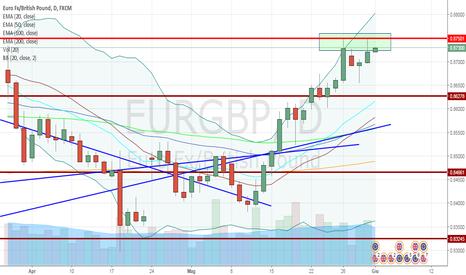EURGBP: EUR/GBP ipercomprato e potenziale doppio massimo