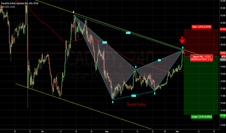 CADJPY: Bearish GARTLEY on CADJPY