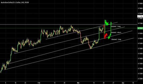 AUDUSD: AUDUSD 3 channel identify pattern waiting for generate signal