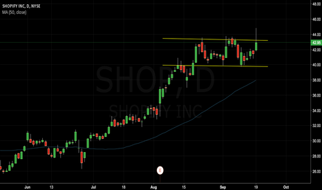 SHOP: Tried to breakout but it failed. Nasty reversal ahead.