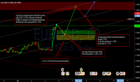 EURUSD: EURUSD and its coming movements
