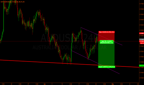 AUDUSD: Aud/Usd - Zoom on previous analisys