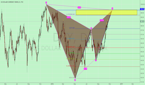 DXY: Can you stop the pace of it.