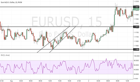 EURUSD: trading s and r