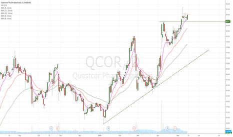 QCOR: QCOR relative strength