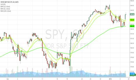 SPY: SPY continues long