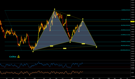 XAUUSD: XAUUSD CoOkie VIEW...