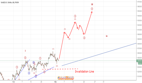 XAUUSD: Gold a rally seems likely (Elliott Wave Analysis)