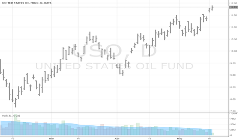 USO: Adam Theory of Markets breakout /w Gap