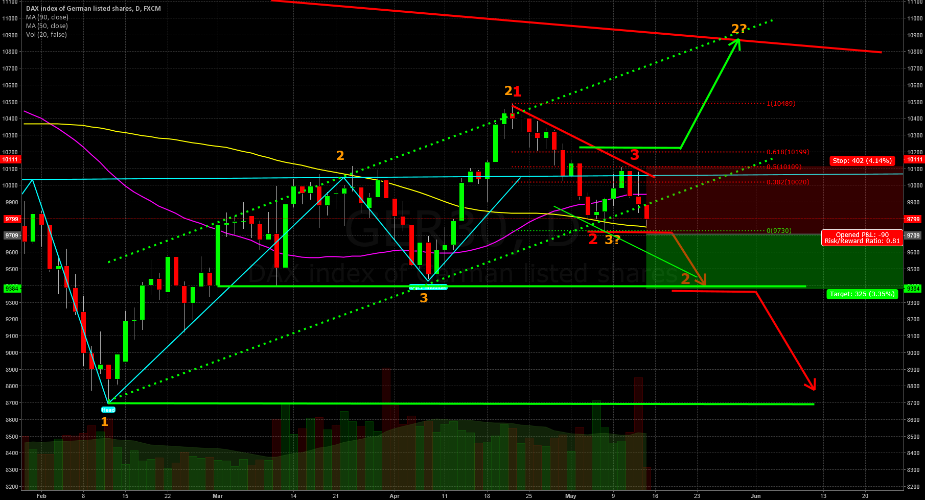 Dax 1-2-3 Short ahead! - Possible target: 9.385