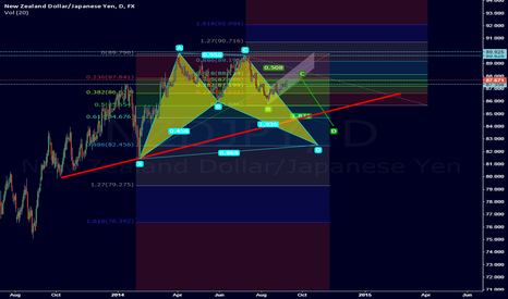 NZDJPY: Bullish HP Completion with bearish move in Play !