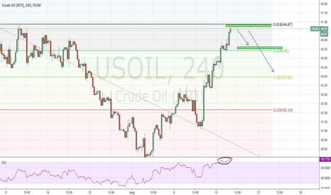 USOIL: WTI OIL - SHORT 4H