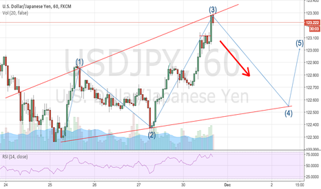 USDJPY: USDJPY POTENTIAL BEARISH ON 1H WAVE
