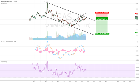 NGAS: Natural Gas to 0.5 ?