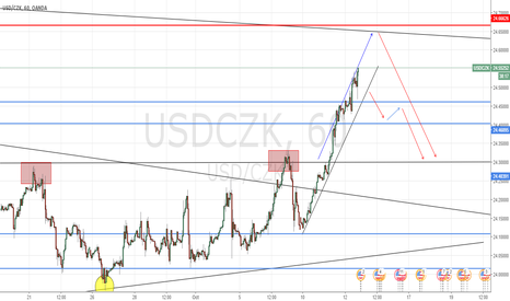 USDCZK: USD/CZK Likely to correct lower on T.L breakout