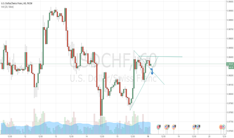USDCHF: prepare to short USDCHF if drop more