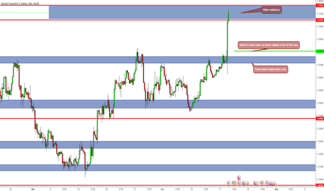 GBPUSD: Watch the zones