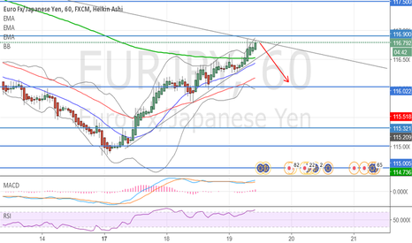 EURJPY: Possible SHORT Setup