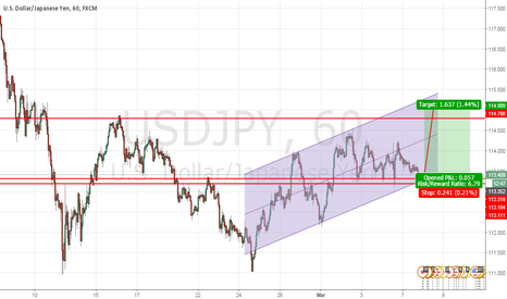 USDJPY: USD/JPY Bullish Move