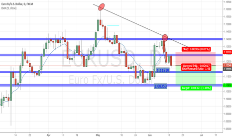 EURUSD: Going Short on EUR/USD