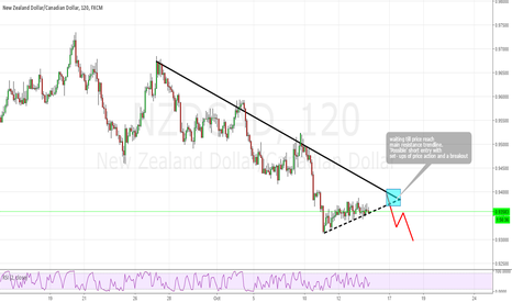 NZDCAD: nzdcad possible short