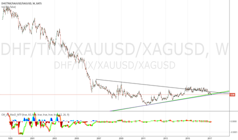 DHF/TNX/XAUUSD/XAGUSD: Inching closer to bond bubble burst 3/10/2017