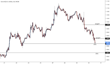 EURUSD: We are Banking major $$$$ on FT's...