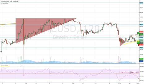 BTCUSD: My trading plan how to be rolling in cash in no time