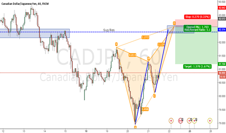 CADJPY: CAD/JPY SELL - Butterfly