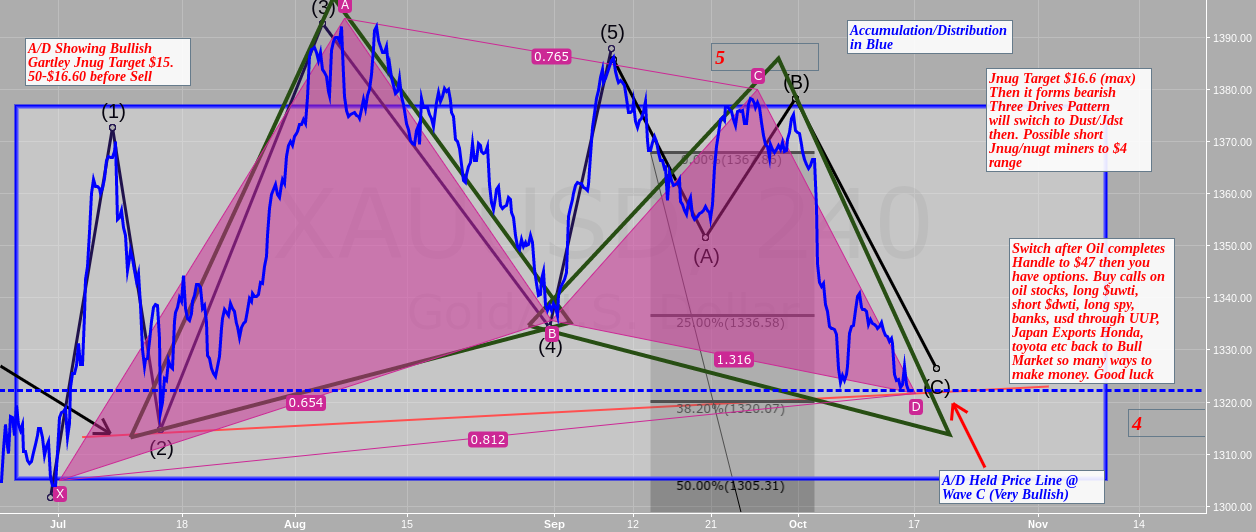 A/D showing Bullish Gartley on Gold $jnug $nugt $gdx $gld
