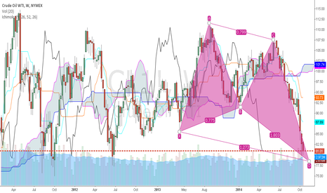 CL1!: Crude Oil - Retracement or Reversal?