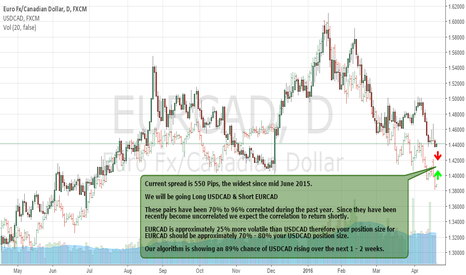 EURCAD: Correlation Trade Setting Up Between EURCAD & USDCAD