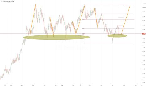 DX1!: Dollar Index price action