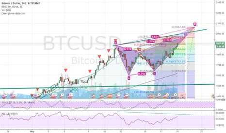 BTCUSD: Bitcoin butterfly & bearish divergence