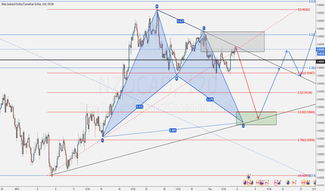 NZDCAD: D leg of BAT?/Triangle (also strong resistance)