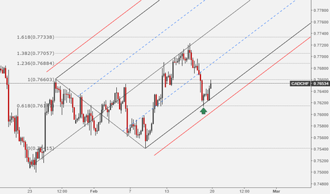 CADCHF: CADCHF: Bounce of 0.618 - Looking Bullish