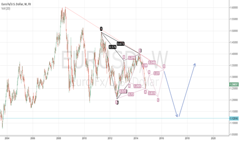 EURUSD: Some major points on EURUSD W1 chart :D
