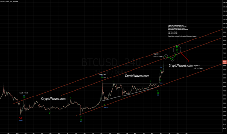 BTCUSD: Wave [5] Blowoff Run - Bitcoin Elliott Wave Count Update