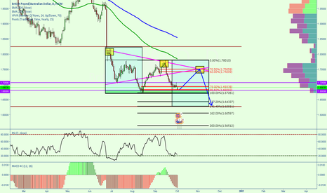 GBPAUD: GBPAUD might rally once more