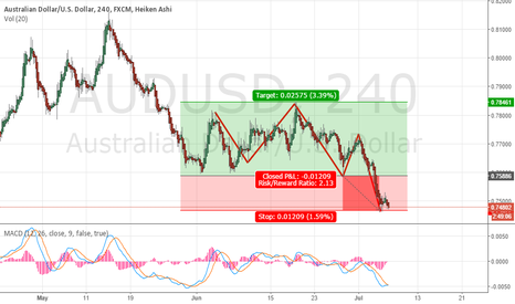 AUDUSD: Position buy AUDUSD