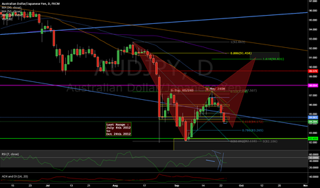 AUDJPY: BAT pattern on 1D ?