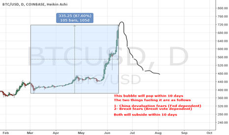 BTCUSD: Bubble-coin