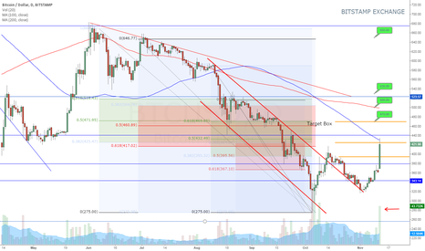 BTCUSD: BTCUSD - Nov 12 Breakout - Daily Perspective - Trade Confidently